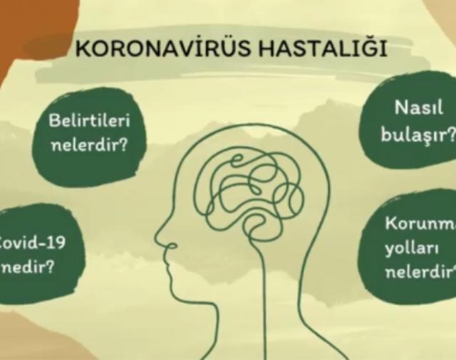 Koronavirüs (Covid-19) Nedir?